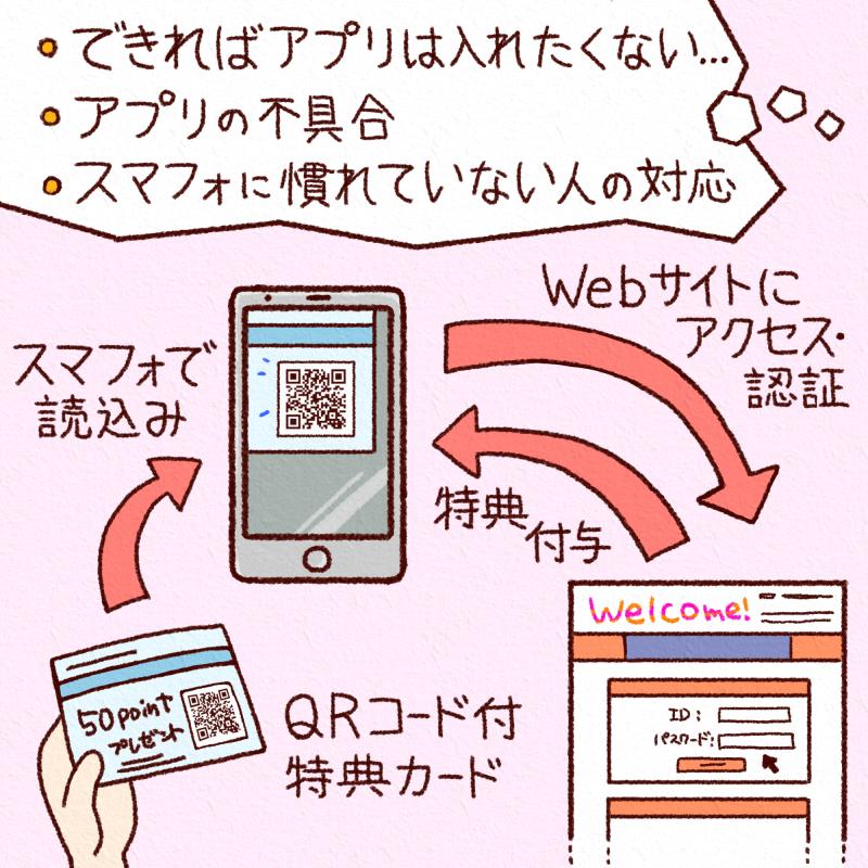 簡単なwebシステム