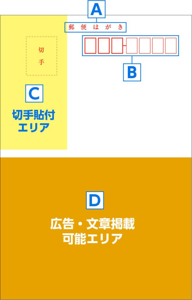 postcard_area